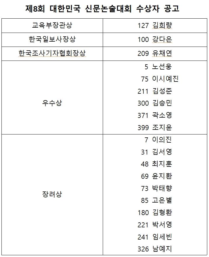 제8회 대한민국 신문논술대회 수상자 명단.jpg